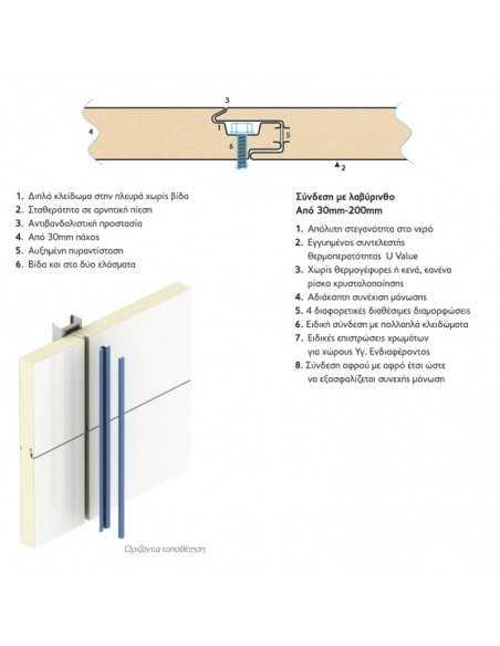 Πάνελ πλαγιοκάλυψης-τοίχου